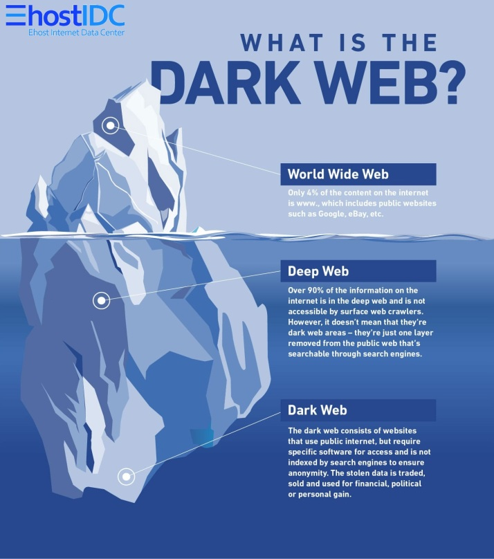 dark-web-infographic